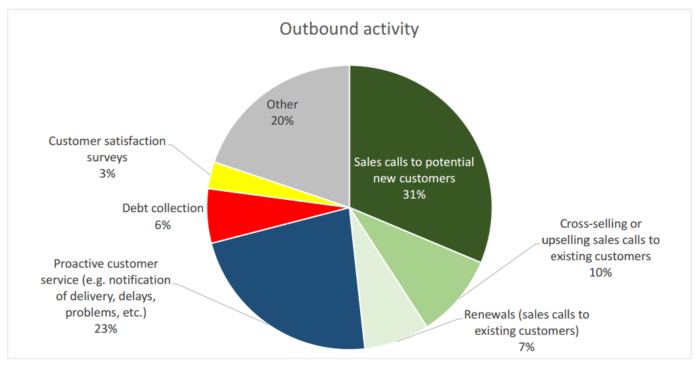 Outbound Calling Activity Graph