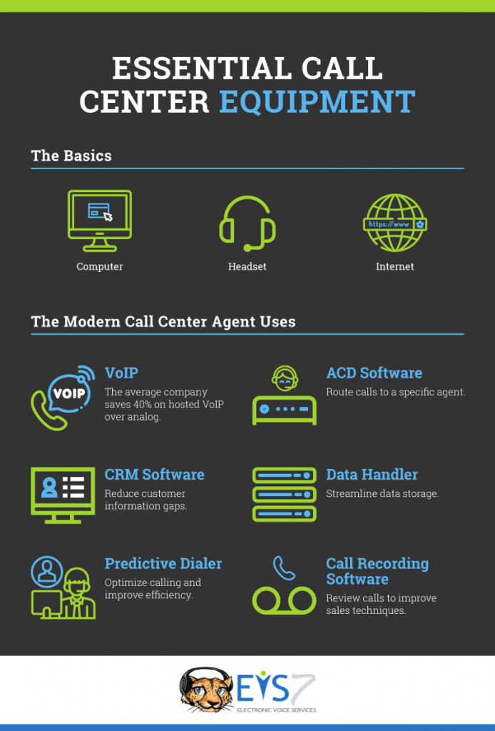 Equipment needed to run a call center infographic